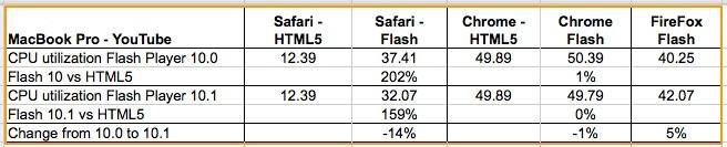 Соревнование с Flash и Php5 не обнаружило самого сильного