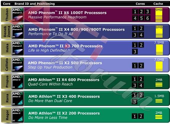 AMD продемонстрировала перечень обновленных микропроцессоров рода Phenom II