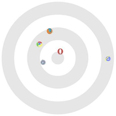 Safari и Opera сделали поисковик «Гугл» Chrome в его тестах