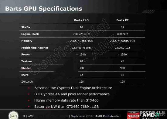 Все детали графического чипсета AMD Barts