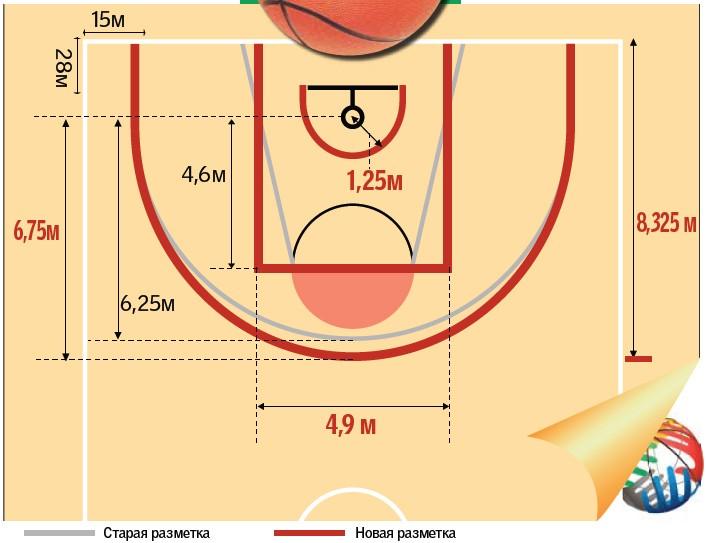 Реакция наших спецов на свежие требования в баскетболе