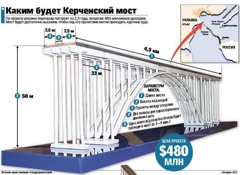 Украину и Россию объединит мост