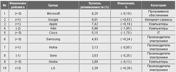 1С лидирует в рейтинге IT-брендов