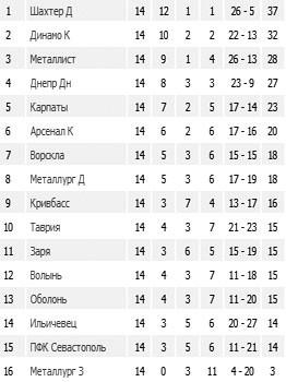 Премьер-лига: Результаты 14-го тура