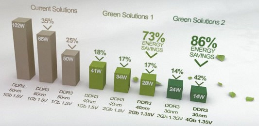 «Самсунг» пускает экопамять Green DDR3 DRAM
