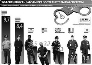 """Государственная дума подтверждает законопроект """"О милиции"""""""
