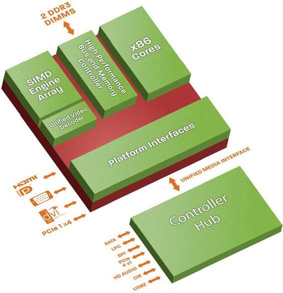 Микропроцессоры на AMD Embedded G-Series для вделываемых систем