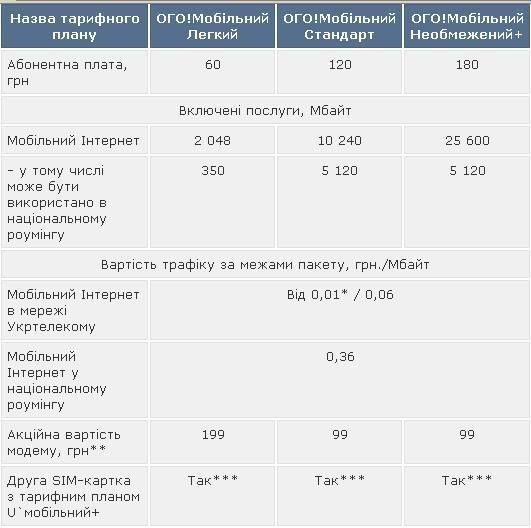 Свежие тарифы для договорных абонентов «Укртелеком»