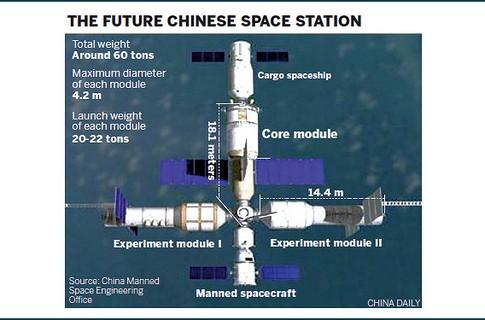 КНР опустит собственную орбитальную установку