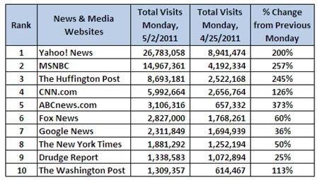 На гибели бен Ладена новостные веб-сайты повысили трафик в два раза
