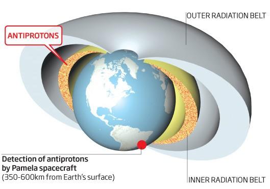 На земной орбите найдено антивещество
