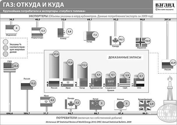 В Европе повысился размер употребления отечественного газа