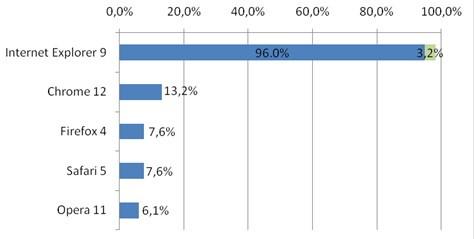 Фильтр SmartScreen сохраняет в 99% примеров
