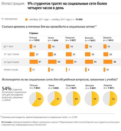 Украинские студенты невзлюбили Google+