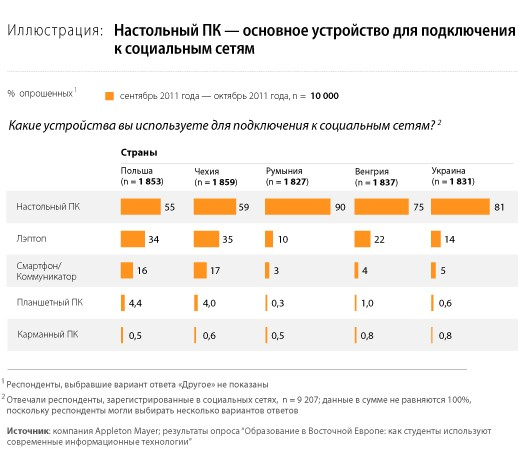 Российские абитуриенты возненавидели Google+