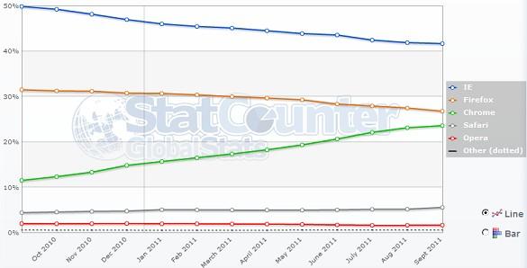 Chrome все же обошёл Firefox в доле рынка