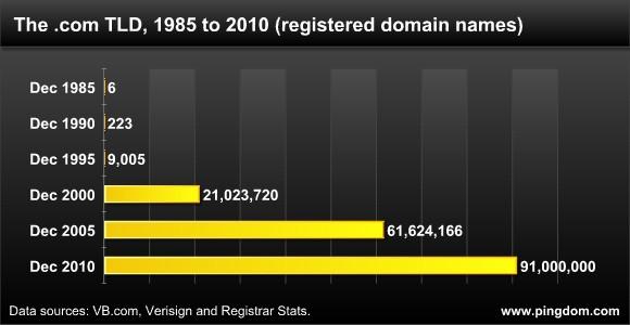 Зона .com приближается к стомиллионному доменному имени