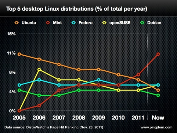 Ubuntu больше не известна среди клиентов