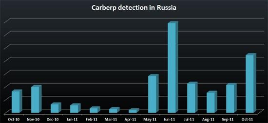 Киберпреступники Carberp имеют миллиарды долларов США раз в неделю