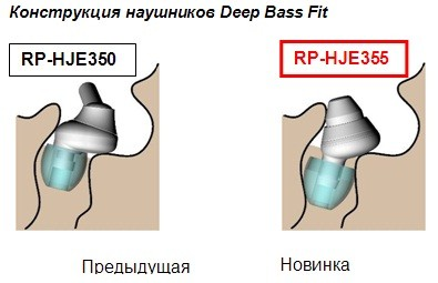 RP-HJE355: наушники с учётом извива слухового канала