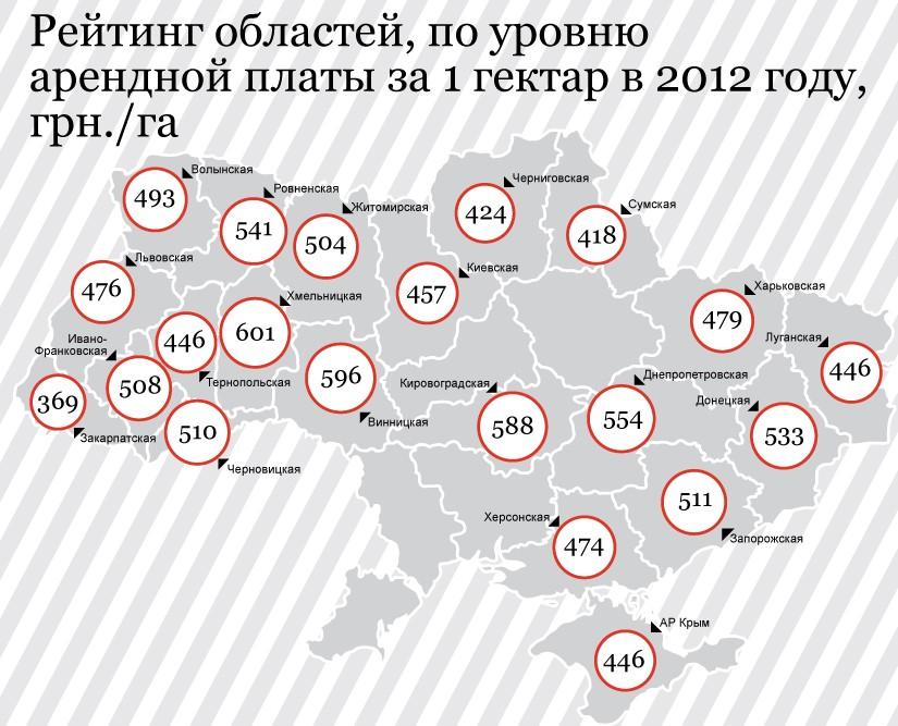 Где на Украине будут высочайшие расценки на землю?