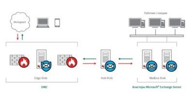 Kaspersky Security 8.0:оборона для Майкрософт Exchange Servers