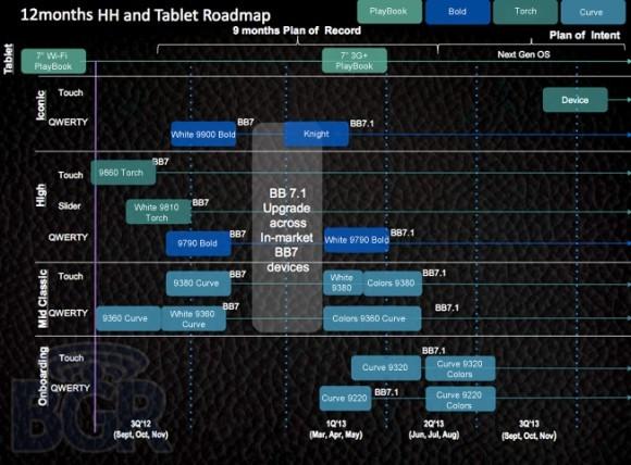 BlackBerry PlayBook с микропроцессором TI OMAP 4460 и 3G HSPA+