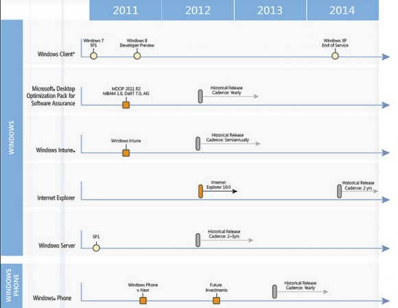 В интернет утек роадмап Майкрософт с MS Офис 15 и  IE 10
