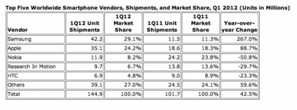 «Самсунг» обогнала Эпл и стала №1 во всем мире