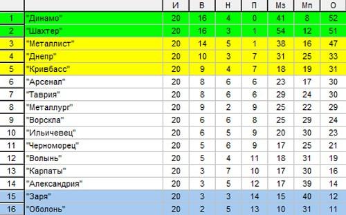 таблиця матчей